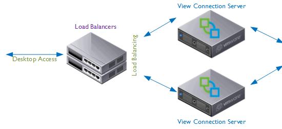 load-balancers-no-failure1