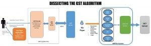 Dissecting The GST Algorithm, GST suvidha Provider, GST