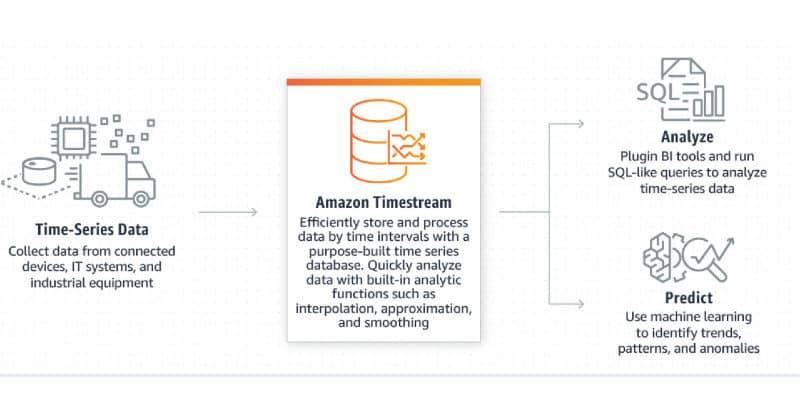 AWS TimeStream